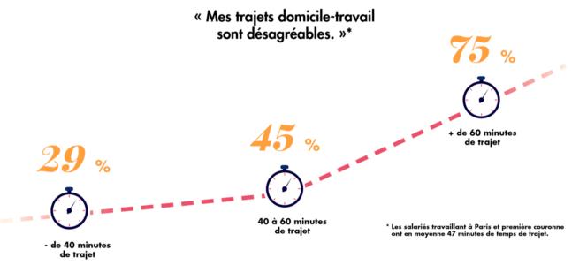 Imp^zct du temps de trajet domicile-travail sur la perception du trajet