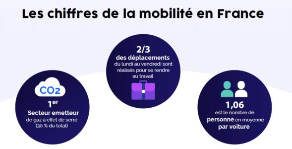 la mobilité : 1er secteur émetteur de CO2 et 1.06 personne par voiture